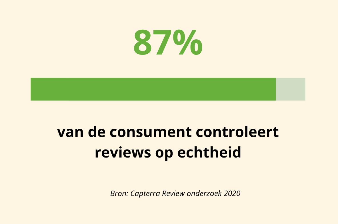 87% van de consumenten controleert reviews op echtheid