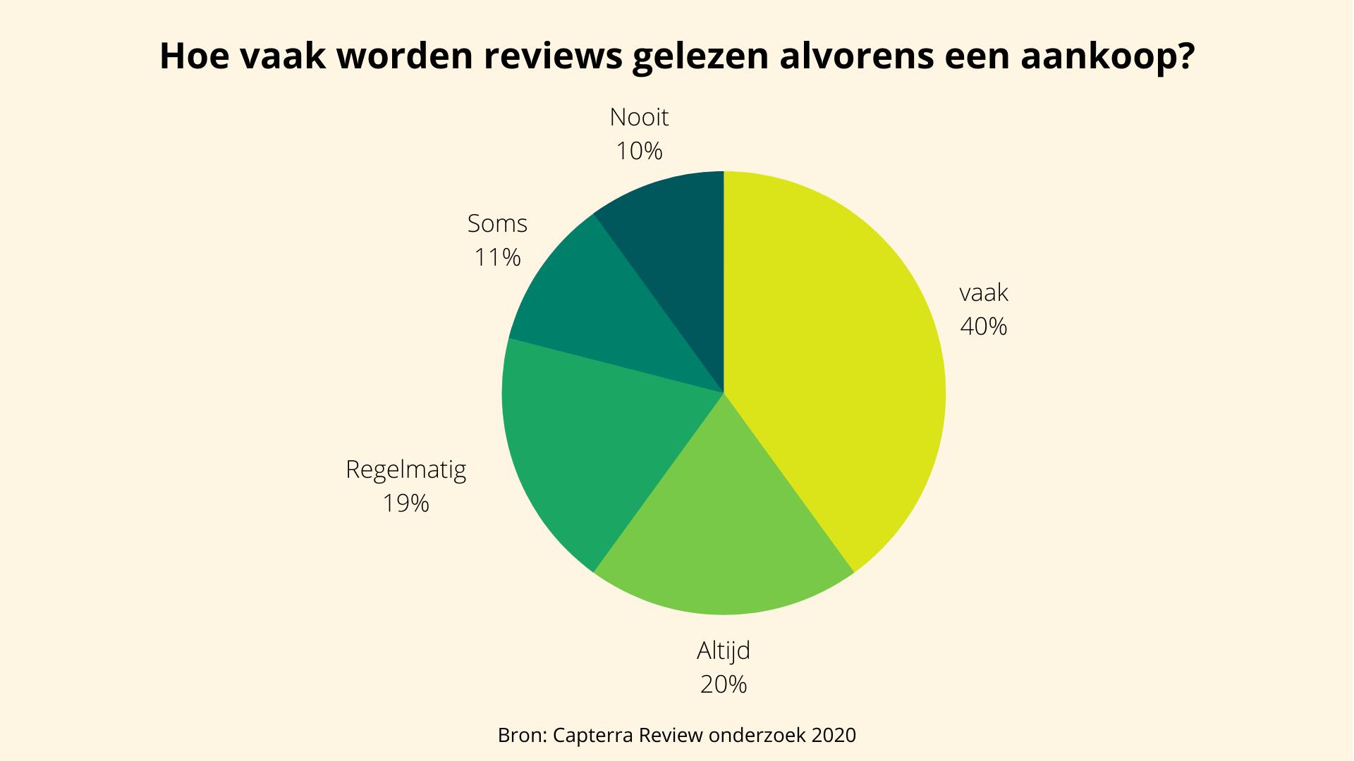 Cijfers over hoe vaak reviews worden gelezen