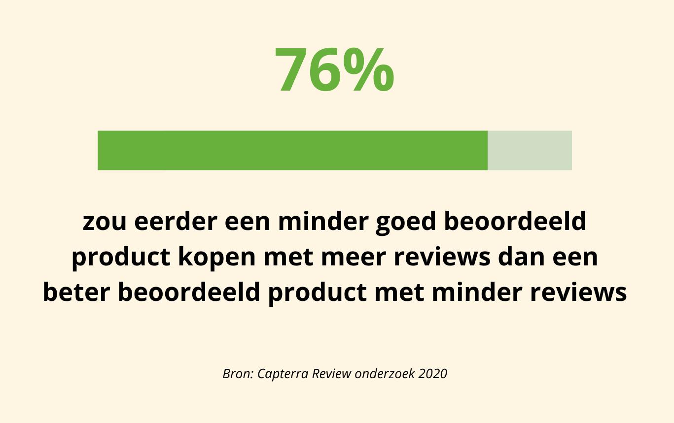 76 van de consument zou eerder een minder goed beoordeeld product kopen met meer reviews dan een beter beoordeeld product met minder reviews